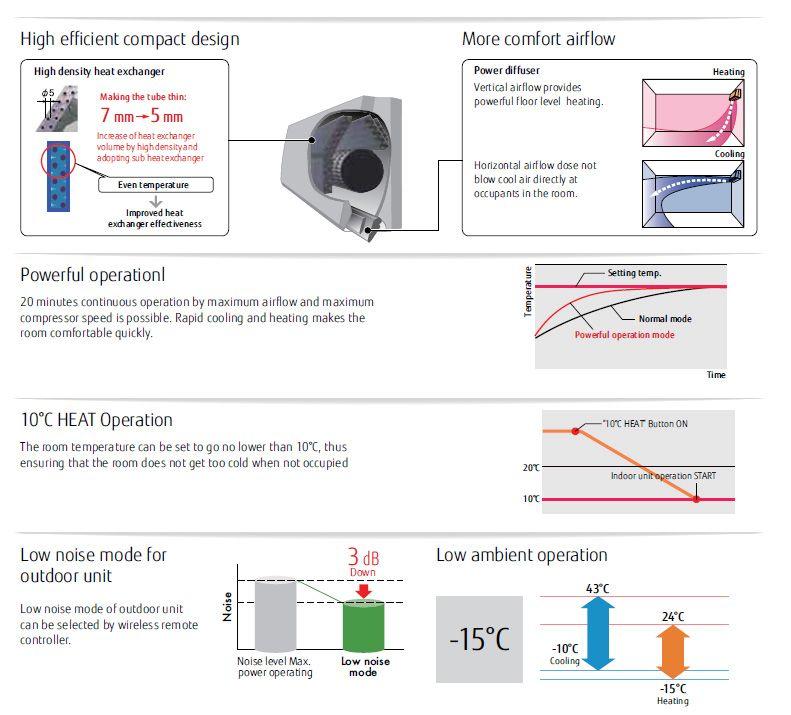 Fujitsu Air Conditioning Asyg12lmce Wall Mounted Heat Pump